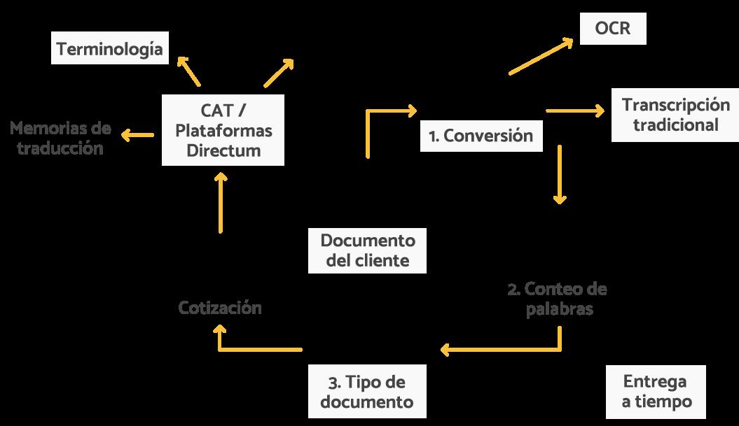 Diagrama de proceso de directum translations