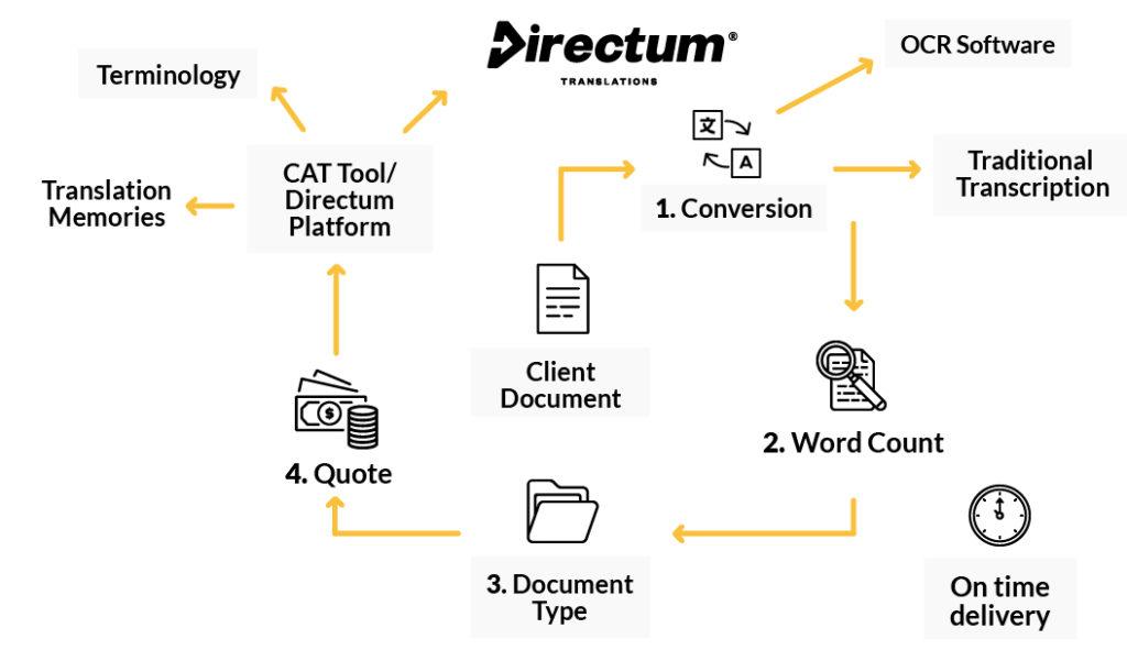 Directum Translations process